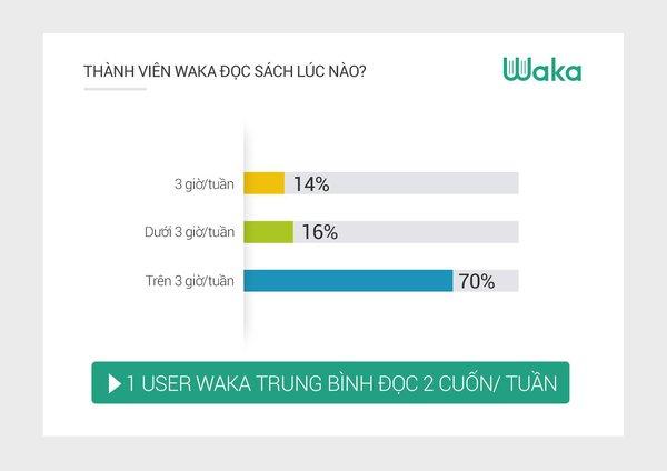 Waka: người Việt trẻ đọc sách trung bình 12h mỗi tuần
