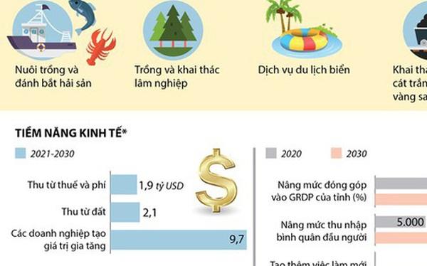 Đặc khu hành chính-kinh tế Vân Đồn được quy hoạch thế nào?