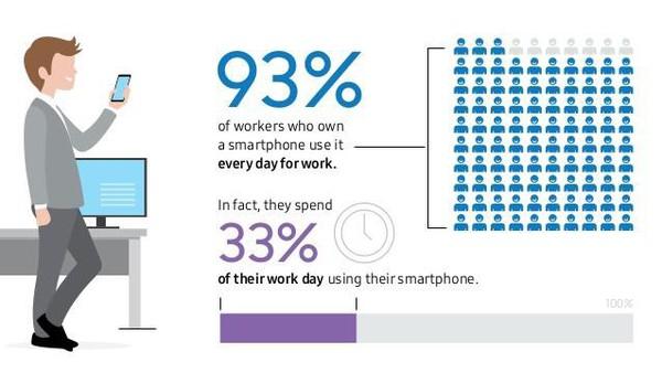 93% dân văn phòng dùng smartphone cho công việc, làm sao để tối ưu hiệu quả?