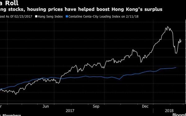 Hong Kong 'đau đầu' vì quá nhiều tiền