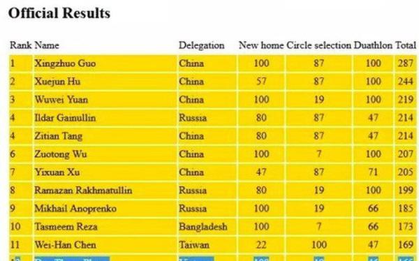 Việt Nam giành 7 huy chương tại Olympic Tin học châu Á