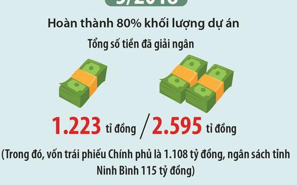 Toàn cảnh 3 lần tăng vốn dự án nạo vét sông từ 72 tỷ đồng lên gần 2.600 tỷ đồng ở Ninh Bình 1