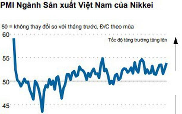 Đơn đặt hàng xuất khẩu tăng kỷ lục giúp PMI Việt Nam tháng 5 đạt 53,9 điểm