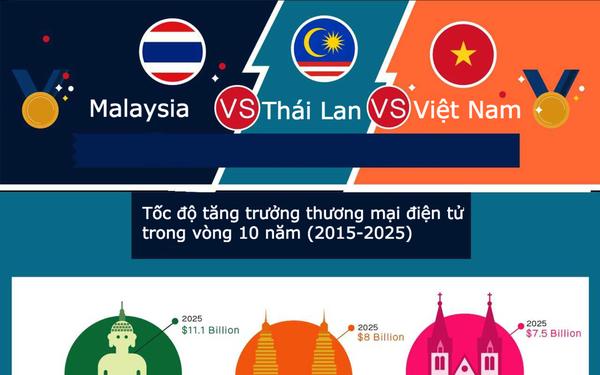 Thương mại điện tử Việt đứng ở đâu so với Thái Lan và Malaysia Lưu