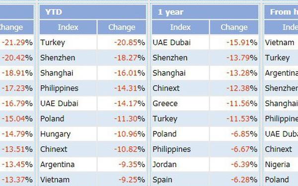Từ đỉnh cao, chứng khoán Việt Nam là thị trường giảm điểm mạnh nhất