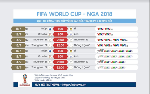 Lịch tường thuật trực tiếp bán kết World Cup 2018: Pháp vs Bỉ, Anh vs Croatia trên VTV và HTV