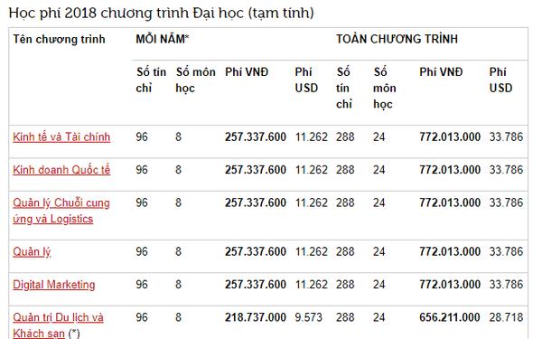 """Học phí cao ngất ngưởng của trường RMIT Việt Nam: Chỉ có """"con nhà giàu"""" mới theo học được!"""