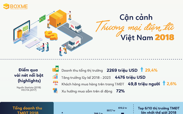 Ngành TMĐT Việt Nam vừa chứng kiến cuộc soán ngôi ngoạn mục: Shopee và Tiki đánh bật Lazada xuống hạng 3, chia nhau ngôi nhất nhì về số lượng truy cập quý 4/2018