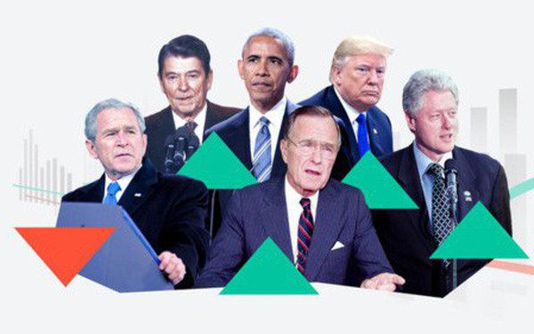 Chứng khoán Mỹ biến động thế nào dưới thời các đời tổng thống?
