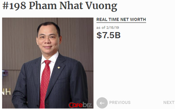 Tài sản ông Phạm Nhật Vượng tăng 1 tá»· USD chỉ trong 10 ngày, lần đầu lọt top 200 người giàu nhất hành tinh