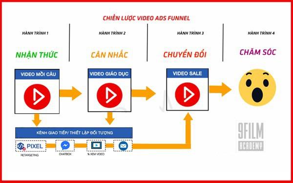 Chiến lược Video Ads Funnel: Tuyệt chiêu đánh bại đối thủ cạnh tranh mới bằng nền tảng marketing online ngầm
