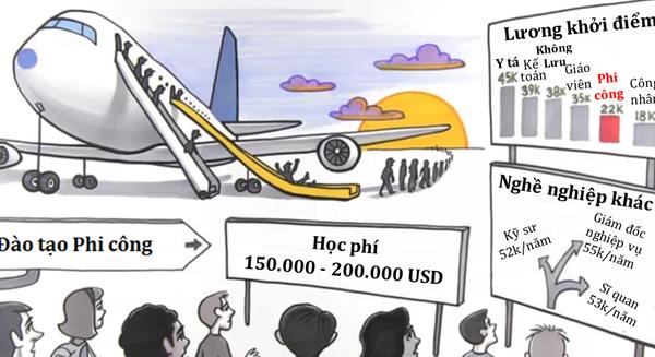"""Đừng nghĩ nghề phi công là """"sướng"""": Học phí cao, lương thấp, thời gian làm việc kéo dài… đang khiến cả thế giới thiếu hụt phi công!"""