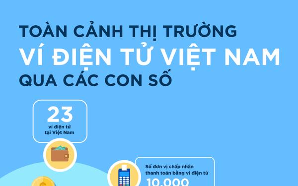 [Infographic] Toàn cảnh thị trường ví điện tử Việt Nam
