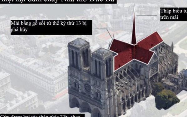 Cháy Nhà thờ Đức Bà Paris gây thiệt hại khổng lồ tới mức nào?