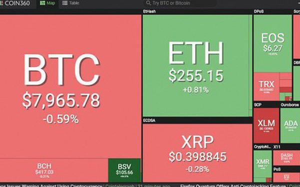 Bitcoin liên tục thất bại ở ngưỡng 8.500 USD, tại sao?