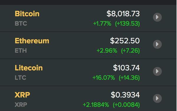 Giá Bitcoin hôm nay 25.5: Thoát đáy thành công, Bitcoin vọt trên 8.000 USD