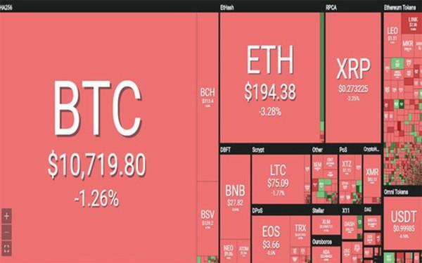 """Bitcoin lại """"đổ đèo"""""""