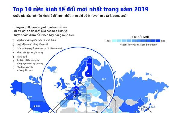 Các nền kinh tế đổi mới nhất trong năm 2019