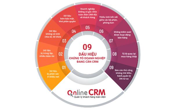 09 dấu hiệu chứng tỏ doanh nghiệp bạn đang cần 1 giải pháp CRM