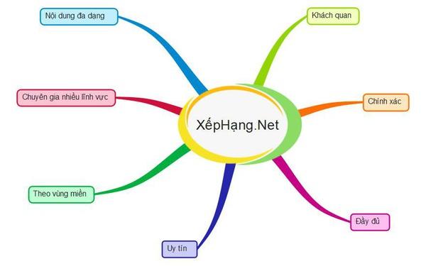 Chuyên trang Xephang.net, cộng đồng xếp hạng uy tín sản phẩm dịch vụ
