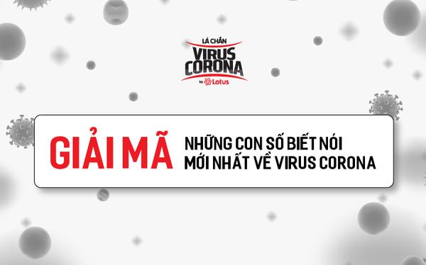 Giải mã những con số biết nói mới nhất về virus Corona