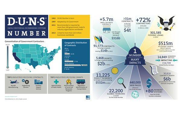 Số DUNS – gia tăng cơ hội kinh doanh, xuất khẩu ra thị trường quốc tế