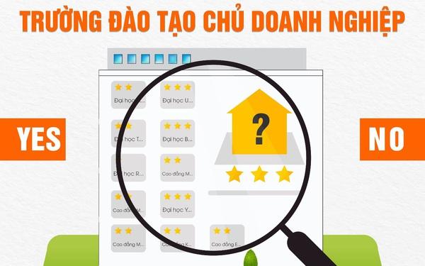 Tại sao ở Việt Nam chỉ có trường nghề mà không có trường huấn luyện trở thành Chủ doanh nghiệp tương lai?