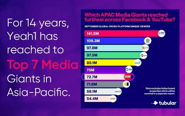Nói ít làm nhiều, Yeah1 vững vàng tiên phong kinh doanh truyền thông đa nền tảng