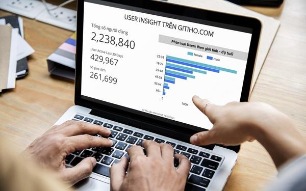 Gitiho -  Edtech start-up tạo sự khác biệt để chinh phục thị trường trị giá 3 tỷ đô