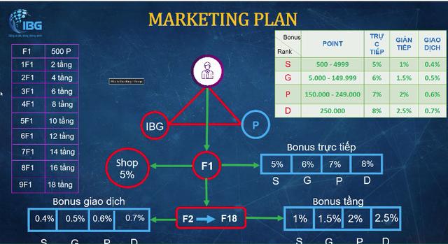 Lại xuất hiện mô hình đa cấp giống MyAlladinz, dùng chiêu hoàn tiền tới 80% để dụ dỗ người dùng - Ảnh 2.