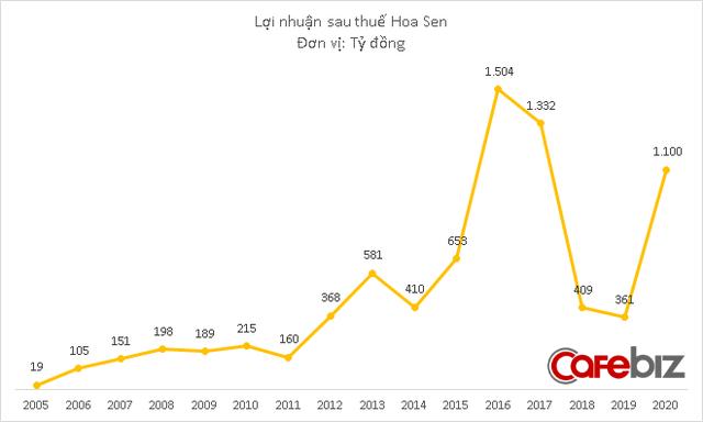 Không hoàn thành kế hoạch doanh thu, nhưng Hoa Sen của Chủ tịch Lê Phước Vũ vẫn báo lãi lớn nhất 3 năm - Ảnh 4.