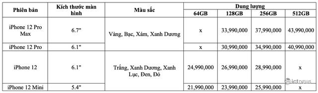 iPhone 12 về Việt Nam sẽ có giá từ 21,99 triệu đồng - Ảnh 1.