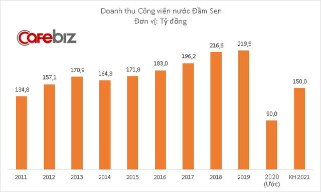 Công viên nước Đầm Sen dự kiến lãi 28 tỷ đồng năm 2020, thấp nhất 13 năm - Ảnh 1.