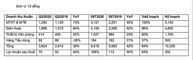 Digiworld đạt 8.518 tỷ đồng doanh thu sau 9 tháng - Ảnh 1.