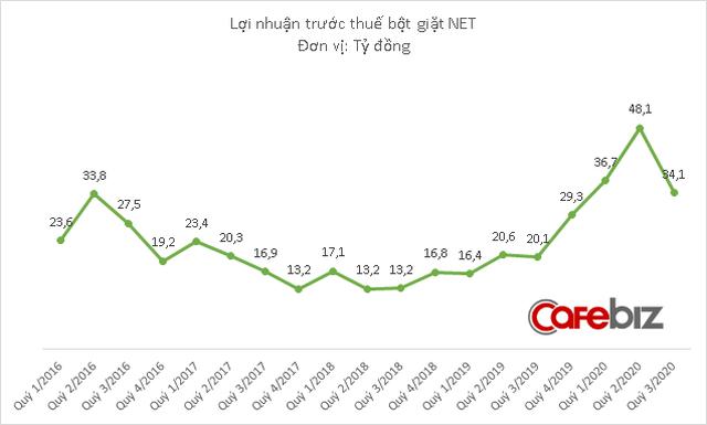 Lợi nhuận bột giặt NET tăng gấp đôi sau khi về tay Masan - Ảnh 2.