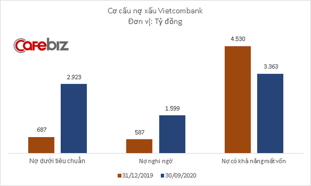 Lợi nhuận Vietcombank xuống thấp nhất 2 năm - Ảnh 2.