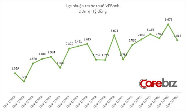 Nợ dưới tiêu chuẩn của VPBank tăng vọt, đẩy nợ xấu lần đầu tiên vượt 10.000 tỷ đồng - Ảnh 1.