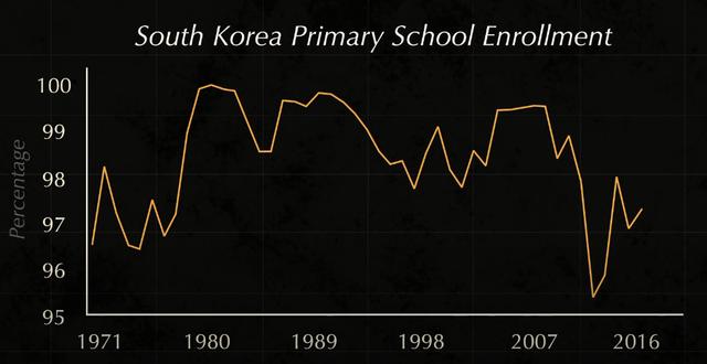 Tại sao từ nước nghèo nhất thế giới, phải sống nhờ viện trợ, Hàn Quốc lại giàu có nhanh đến như vậy sau chiến tranh? - Ảnh 2.