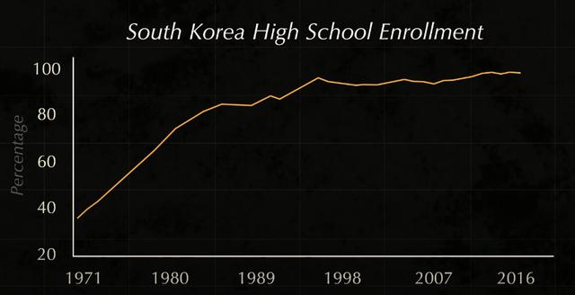 Tại sao từ nước nghèo nhất thế giới, phải sống nhờ viện trợ, Hàn Quốc lại giàu có nhanh đến như vậy sau chiến tranh? - Ảnh 3.