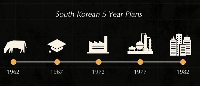 Tại sao từ nước nghèo nhất thế giới, phải sống nhờ viện trợ, Hàn Quốc lại giàu có nhanh đến như vậy sau chiến tranh? - Ảnh 4.
