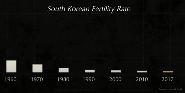 Tại sao từ nước nghèo nhất thế giới, phải sống nhờ viện trợ, Hàn Quốc lại giàu có nhanh đến như vậy sau chiến tranh? - Ảnh 6.