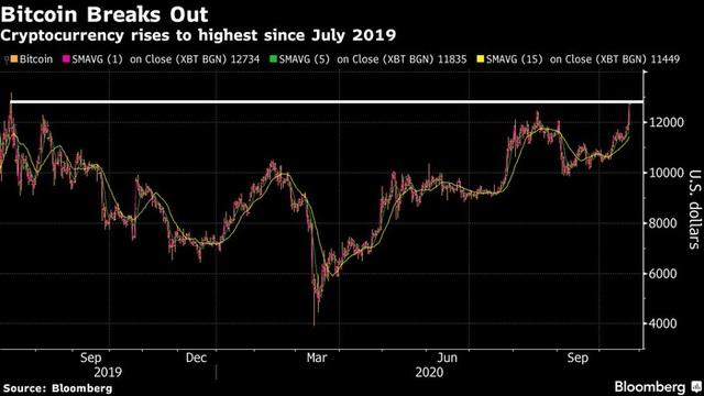 Giá Bitcoin cao nhất hơn 1 năm nhờ PayPal chấp nhận tiền ảo - Ảnh 1.