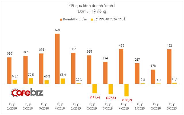 Doanh thu Yeah1 tăng mạnh trở lại trong quý 3, báo lãi hơn 15 tỷ đồng - Ảnh 1.