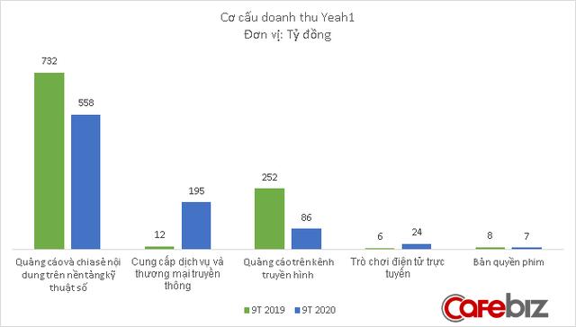 Doanh thu Yeah1 tăng mạnh trở lại trong quý 3, báo lãi hơn 15 tỷ đồng - Ảnh 2.