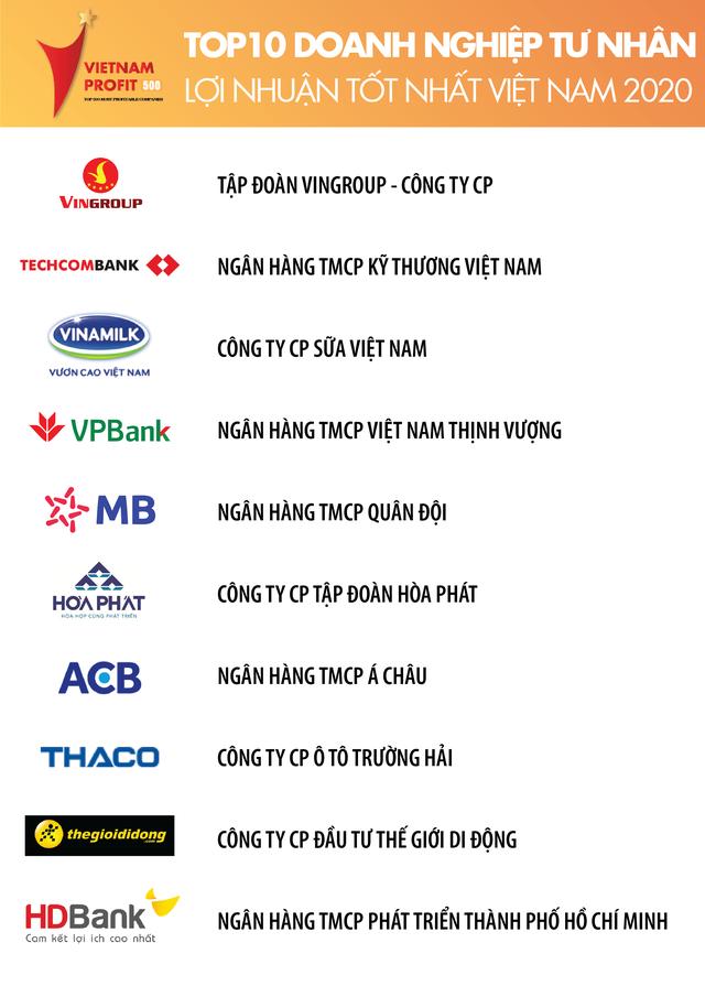 BXH 500 doanh nghiệp lợi nhuận tốt nhất Việt Nam: Top 5 không đổi, Vingroup dẫn đầu nhóm tư nhân - Ảnh 2.
