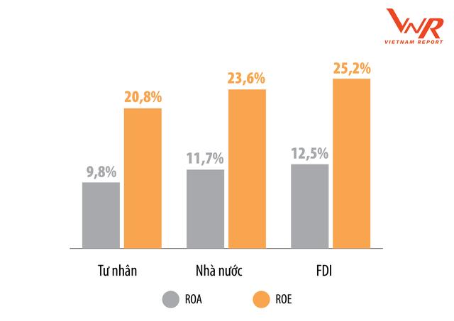 BXH 500 doanh nghiệp lợi nhuận tốt nhất Việt Nam: Top 5 không đổi, Vingroup dẫn đầu nhóm tư nhân - Ảnh 3.