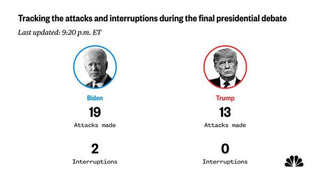 Tranh luận trực tiếp: Loạt chỉ số cho thấy ông Trump tấn công mạnh mẽ, vượt trội ông Biden - Ảnh 10.