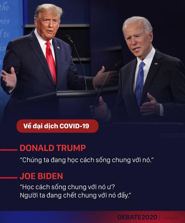 Tranh luận trực tiếp: Loạt chỉ số cho thấy ông Trump tấn công mạnh mẽ, vượt trội ông Biden - Ảnh 9.
