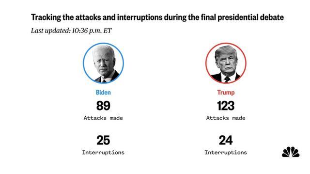 Tranh luận trực tiếp: Loạt chỉ số cho thấy ông Trump tấn công mạnh mẽ, vượt trội ông Biden - Ảnh 2.