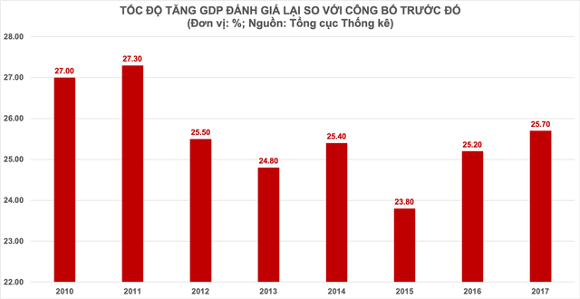 Kinh tế Việt Nam bắt đầu làm quen với tầm cấp mới - Ảnh 2.
